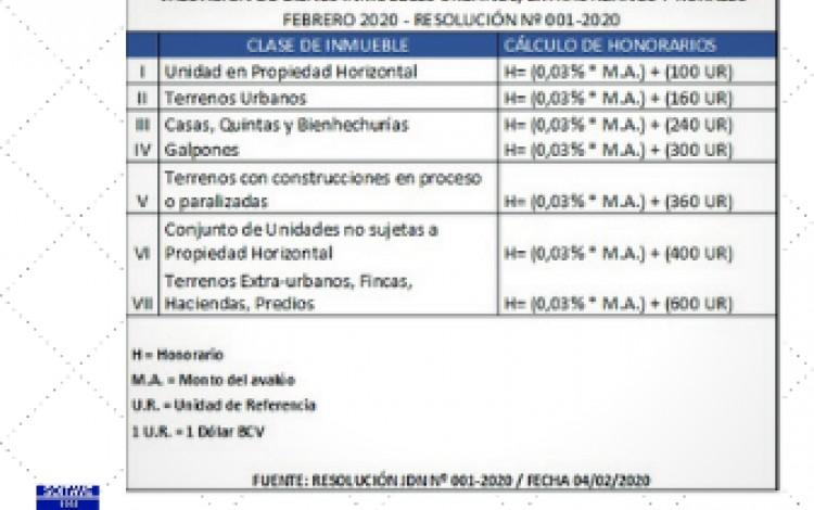 TABLA BASE PARA EL CÁLCULO DE HONORARIOS PROFESIONALES - FEBRERO 2020